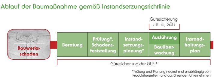 Umfang der Gütesicherung - Ablauf Baumassnahme